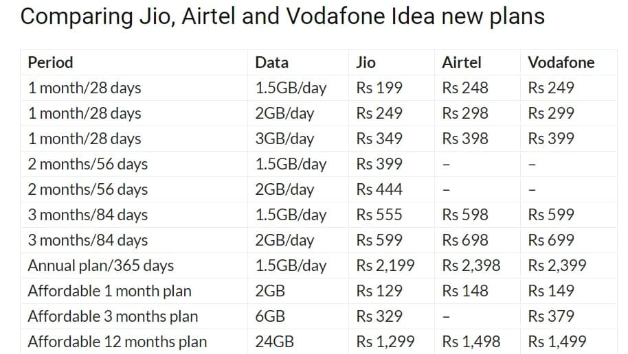 4G-Plans-compare-India-