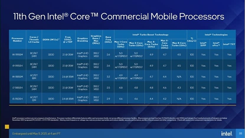 Intel launches 11th generation 'Tiger Lake- H series for gaming processors