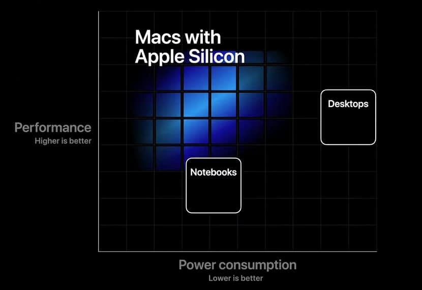 Apple said to introduce the first Apple Silicon-powered Mac on November 17
