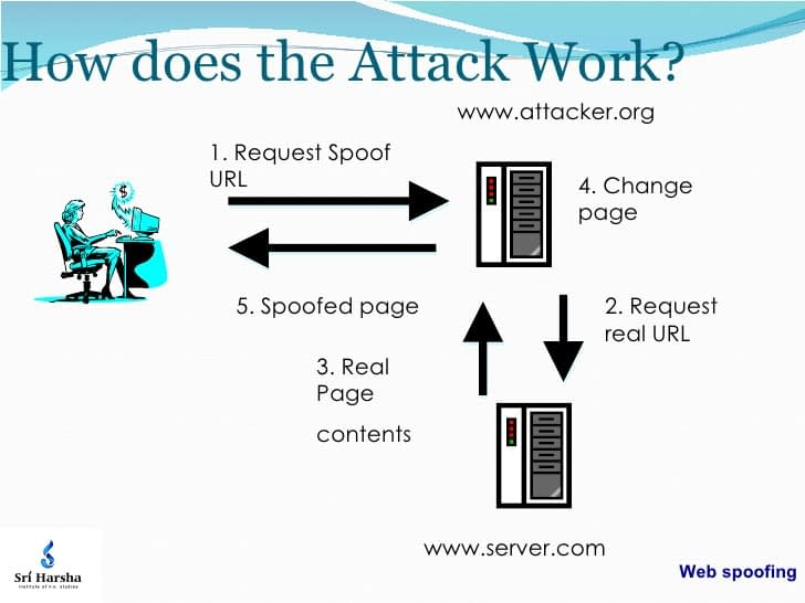 Sim-Web-Attrack