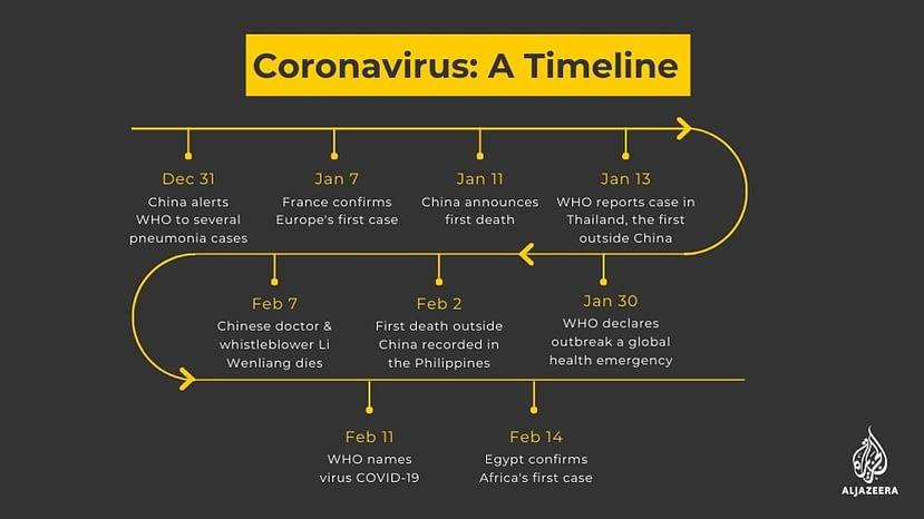 corona virus via aljazeera